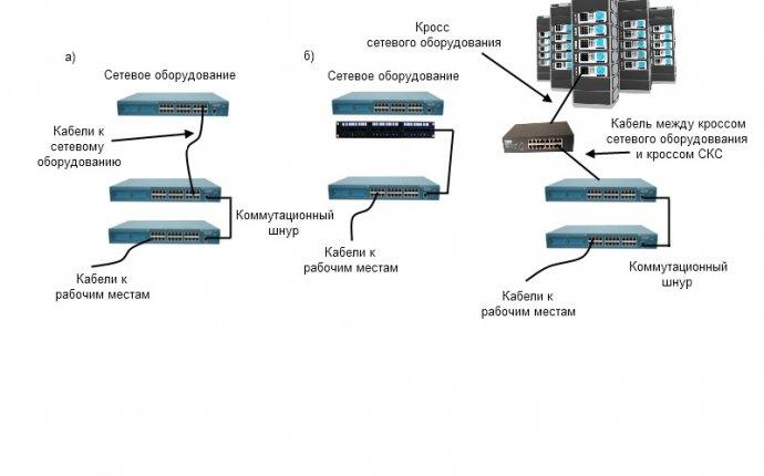 1.45 Схемы соединения групповых устройств сетевого оборудования