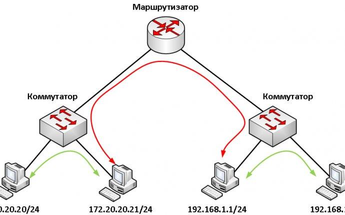 Для чего нужен маршрутизатор (router)? ~ Сетевые заморочки