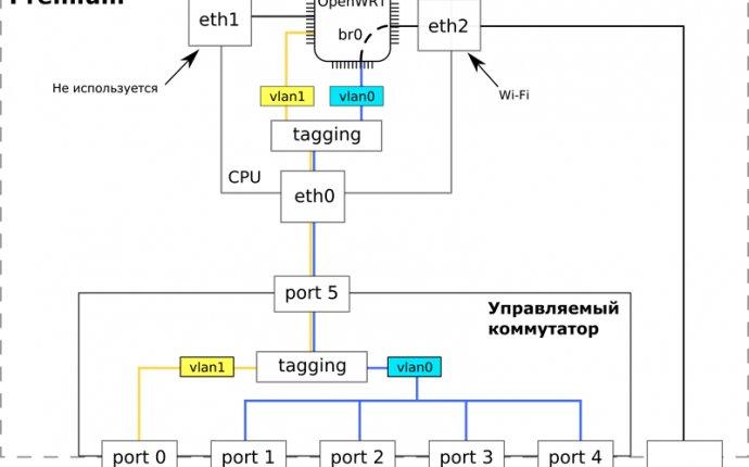 OpenWRT – Linux для встраиваемых систем::Журнал СА 7.2007