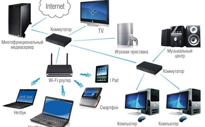 Схема домашней сети интернет с двумя роутерами