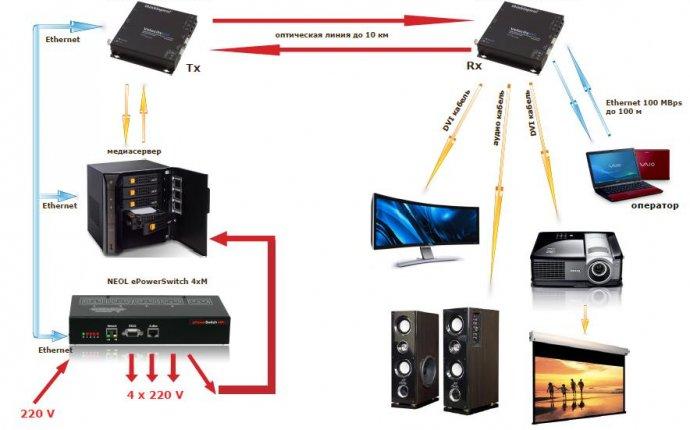 Статьи - Применение KVM удлинителей и устройств удаленного