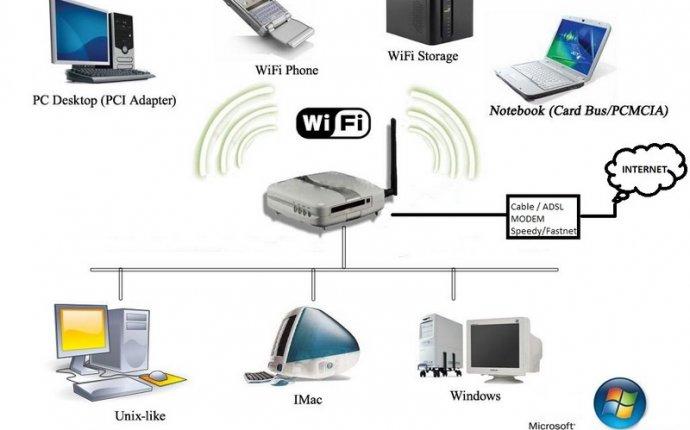 Статьи | Wi fi - что это за технология?